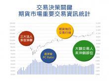 交易決策關鍵—期貨市場重要交易資訊統計應用圖片