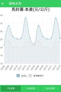 台灣農產品交易行情APP示意圖_圖表